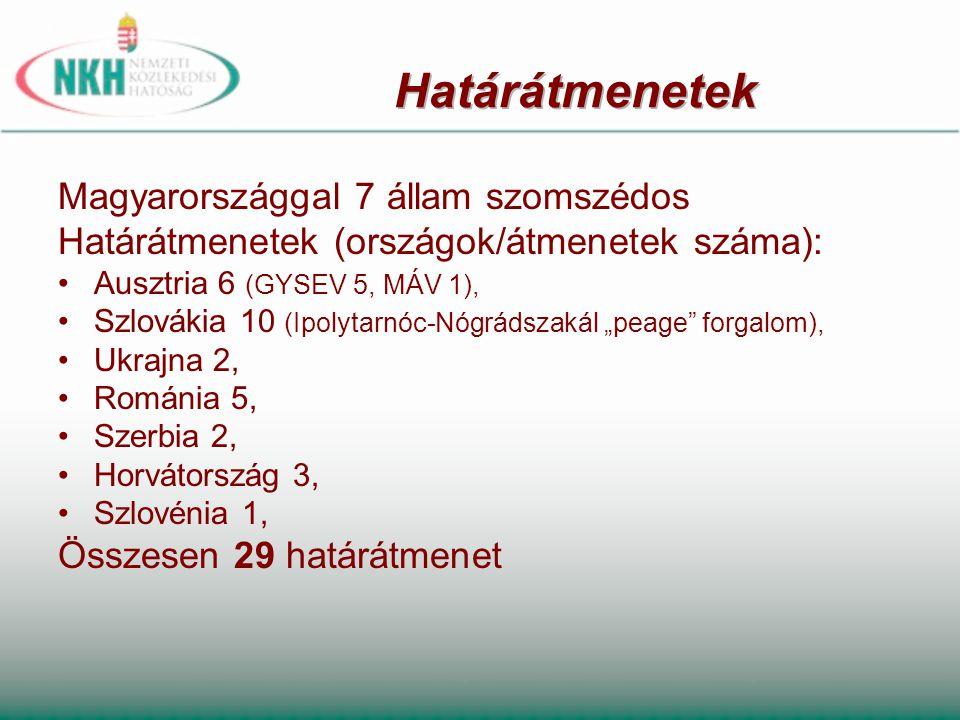 Határátmenetek Magyarországgal 7 állam szomszédos Határátmenetek (országok/átmenetek száma): Ausztria 6 (GYSEV 5, MÁV 1),