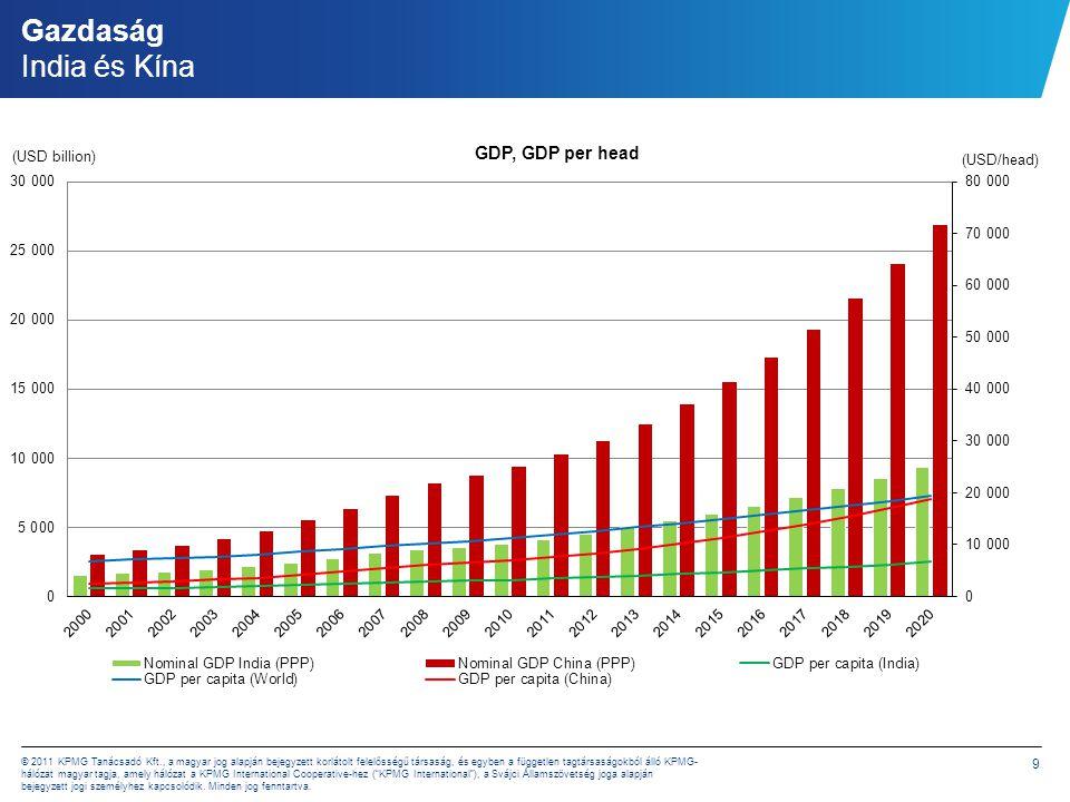 Gazdaság India és Kína India a világ negyedik legnagyobb gazdasága, melynek 2008-as GDP-je 3 356,9 milliárd USD volt: