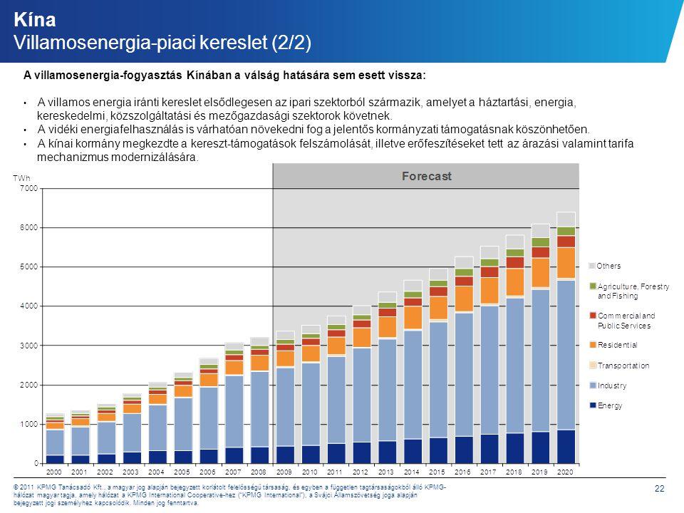 Kína Villamosenergia-piaci kínálat