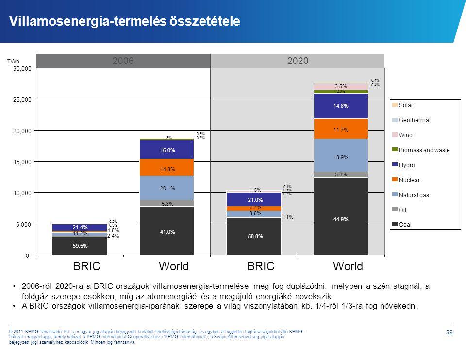 Beruházási igények 47% 53% BRIC Total: USD 4,632 billion
