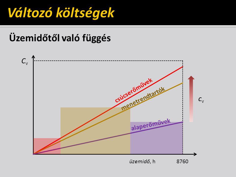 Változó költségek Üzemidőtől való függés Cv cv csúcserőművek