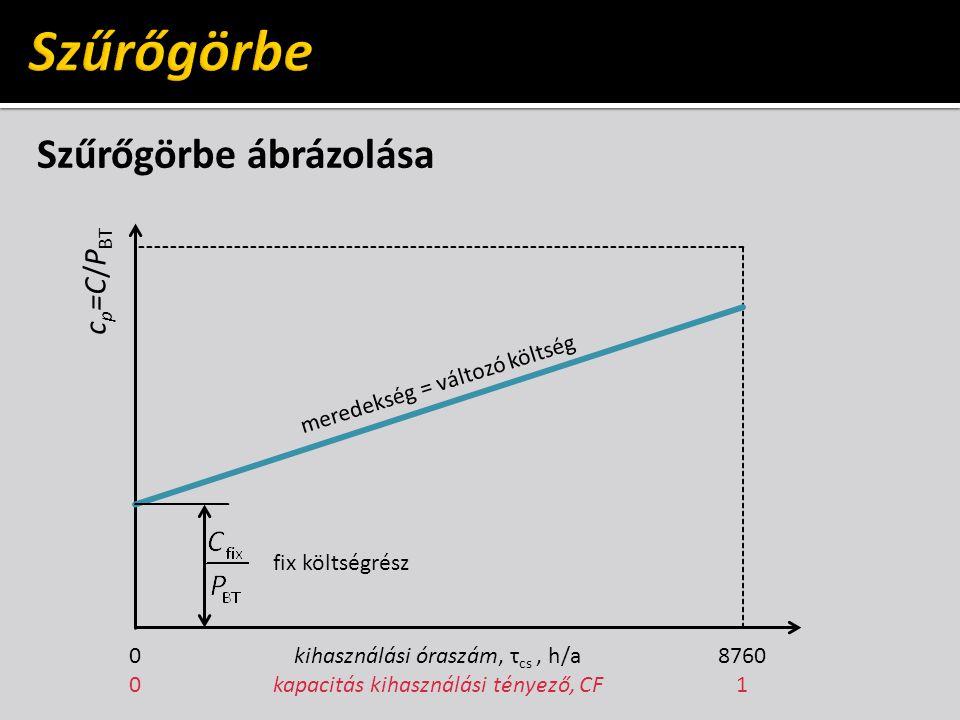 Szűrőgörbe Szűrőgörbe ábrázolása cp=C/PBT meredekség = változó költség