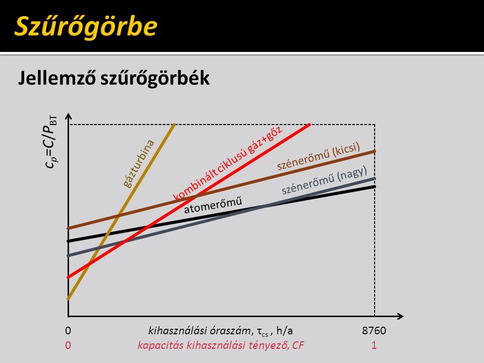 Szűrőgörbe Jellemző szűrőgörbék cp=C/PBT szénerőmű (kicsi) gázturbina