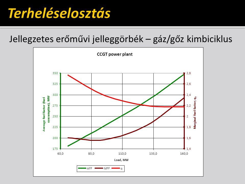 Terheléselosztás Jellegzetes erőművi jelleggörbék – gáz/gőz kimbiciklus. CCGT power plant. 175. 200.
