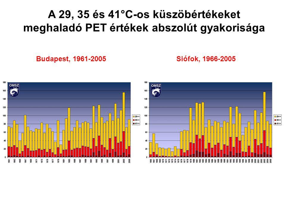 A 29, 35 és 41°C-os küszöbértékeket meghaladó PET értékek abszolút gyakorisága