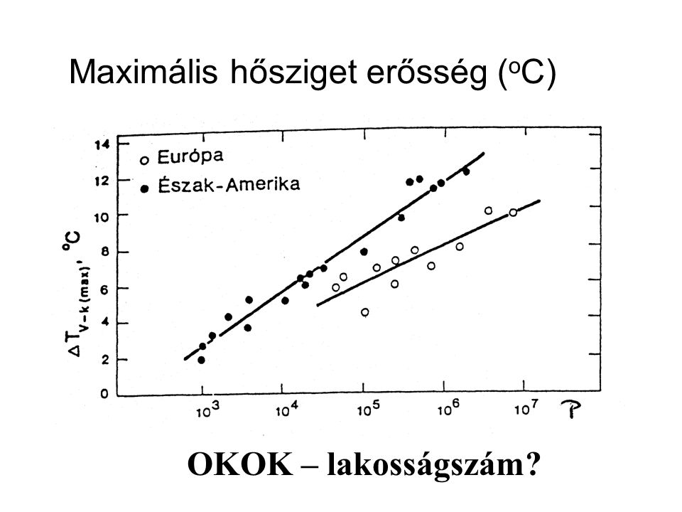 Maximális hősziget erősség (oC)