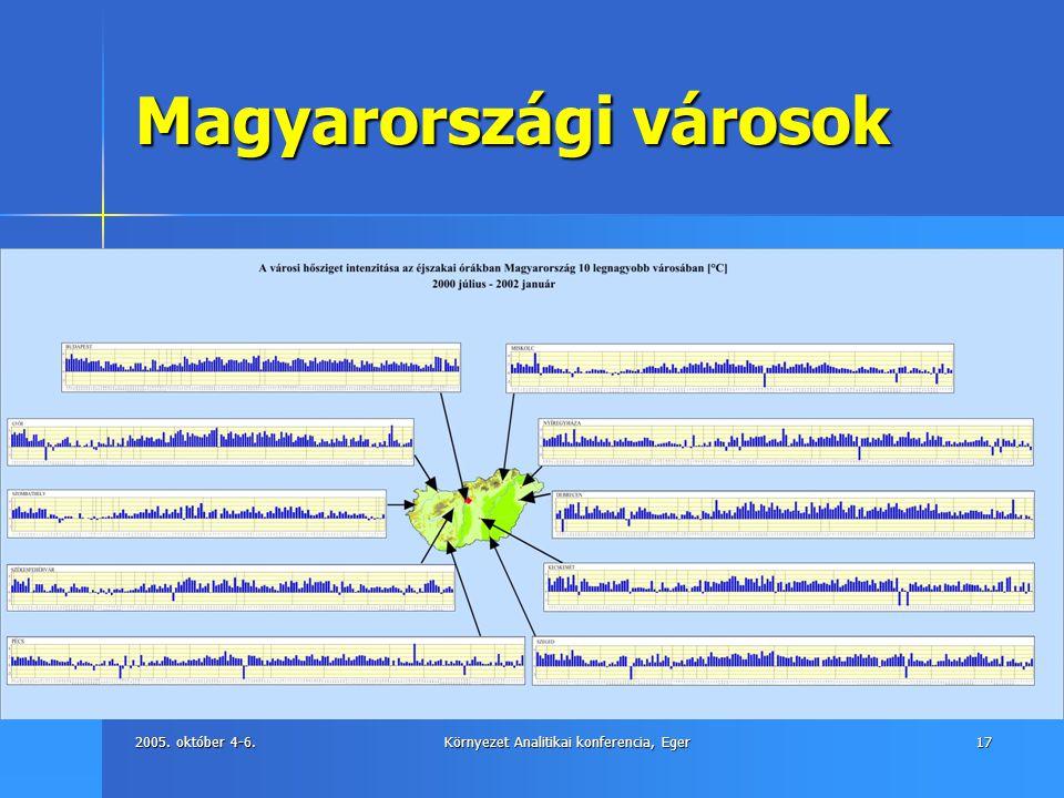 Magyarországi városok