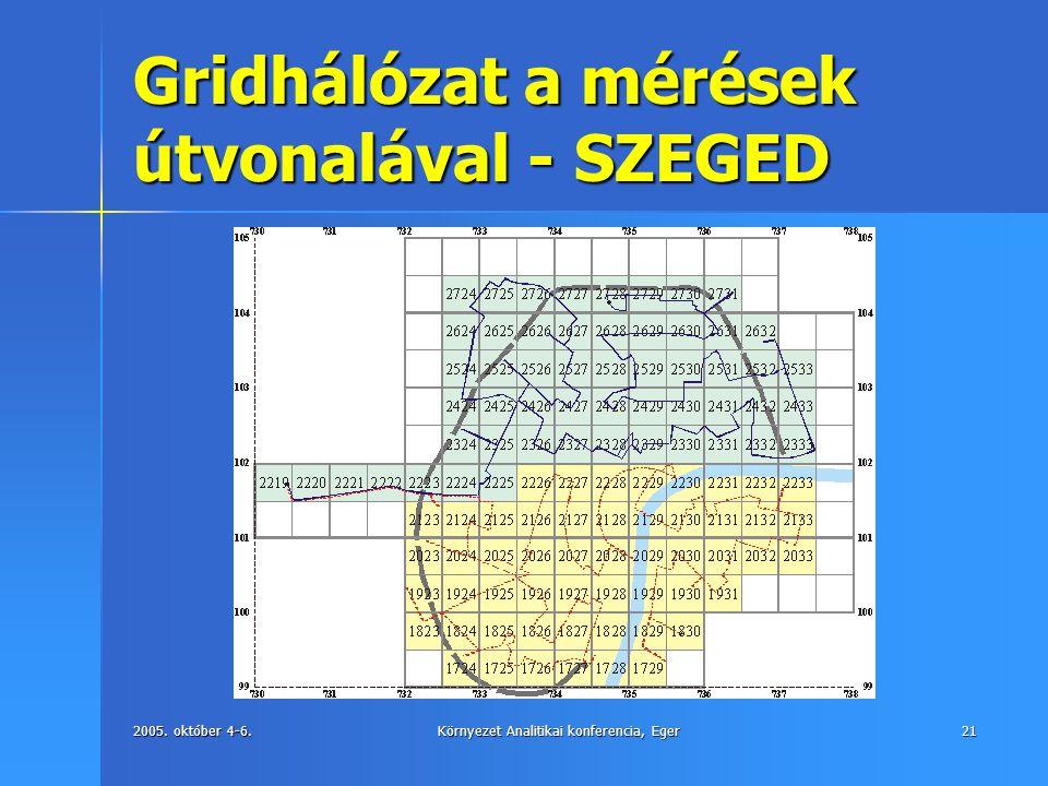 Gridhálózat a mérések útvonalával - SZEGED