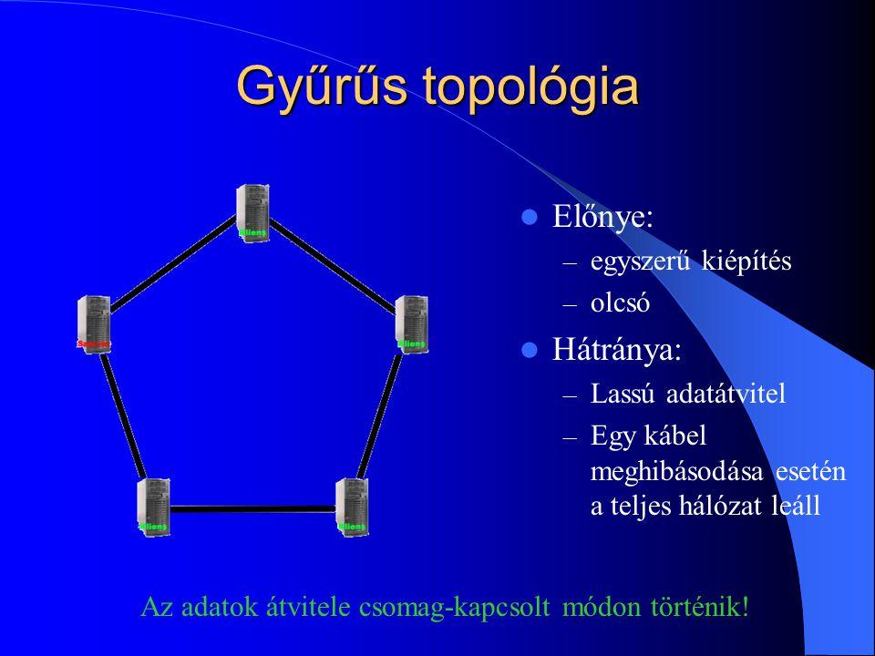 Gyűrűs topológia Előnye: Hátránya: egyszerű kiépítés olcsó