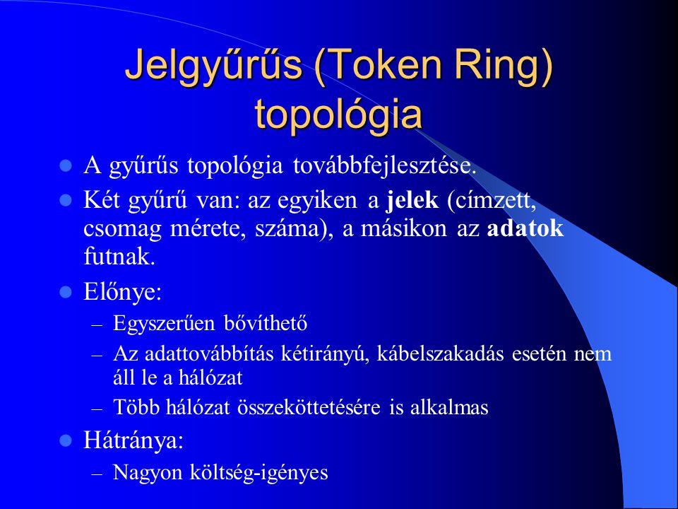 Jelgyűrűs (Token Ring) topológia