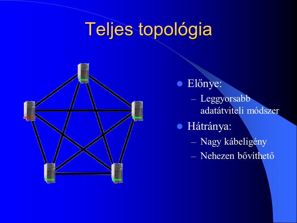 Teljes topológia Előnye: Hátránya: Leggyorsabb adatátviteli módszer