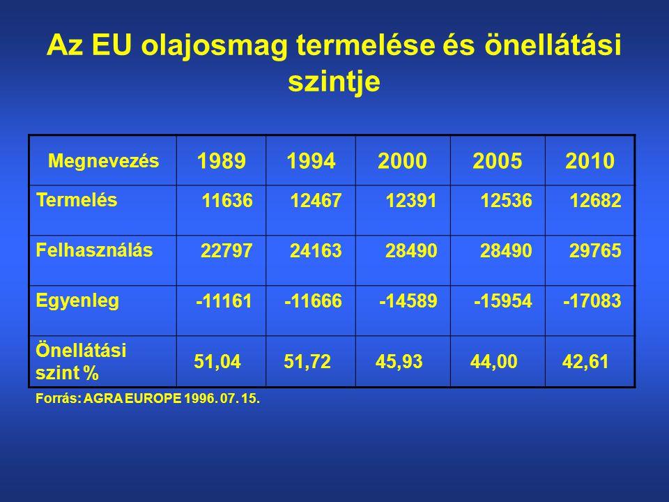 Az EU olajosmag termelése és önellátási szintje