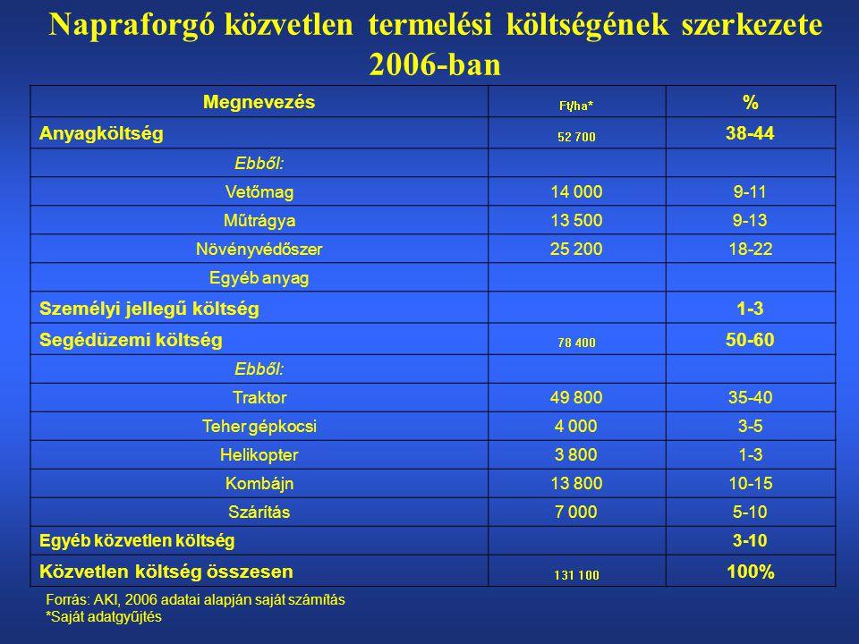 Napraforgó közvetlen termelési költségének szerkezete 2006-ban