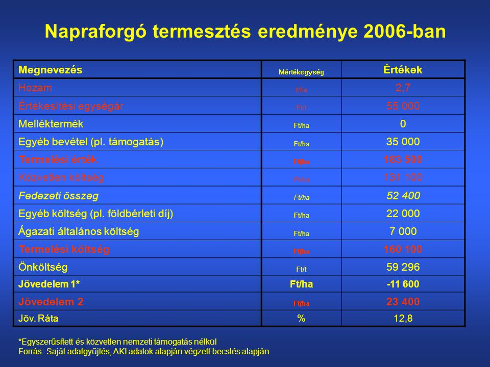 Napraforgó termesztés eredménye 2006-ban