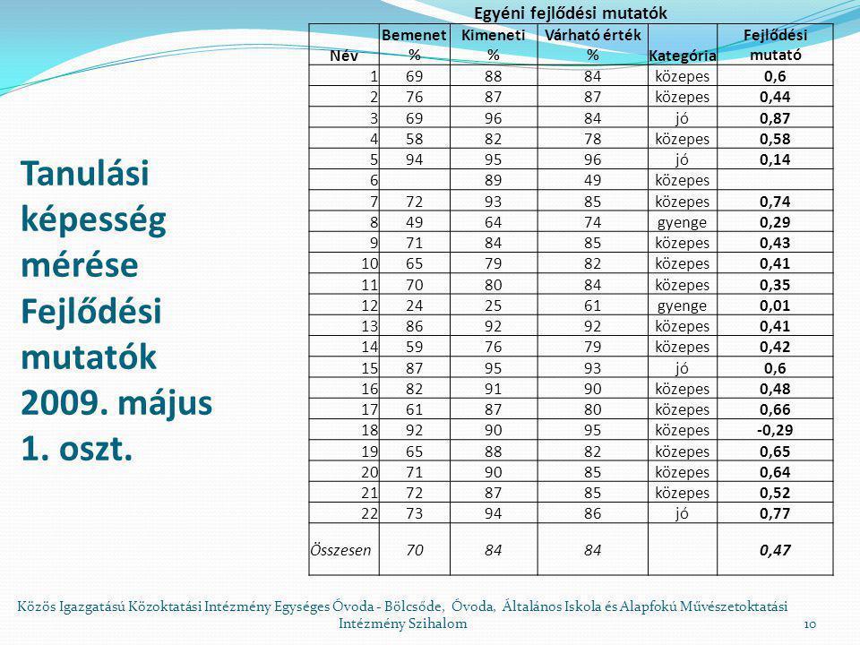 Tanulási képesség mérése Fejlődési mutatók 2009. május 1. oszt.