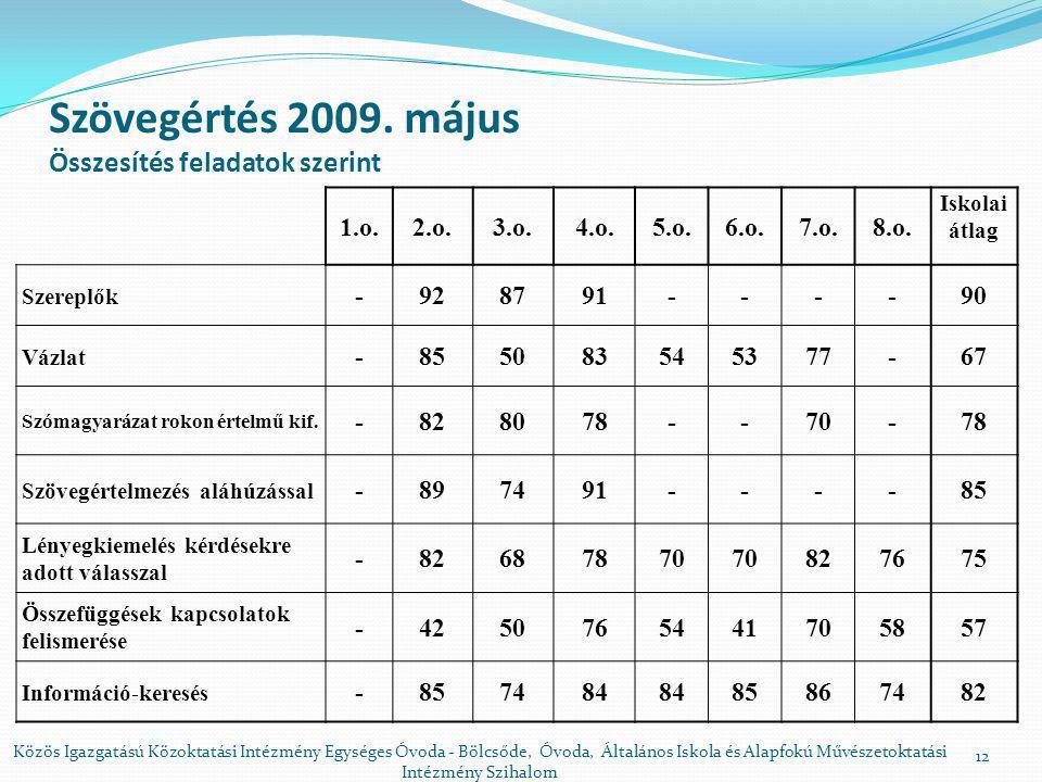 Szövegértés 2009. május Összesítés feladatok szerint