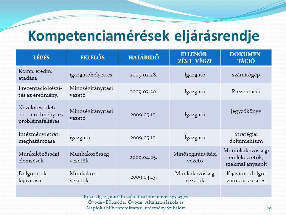 Kompetenciamérések eljárásrendje
