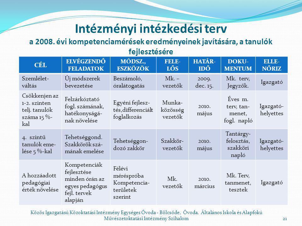 Intézményi intézkedési terv a 2008