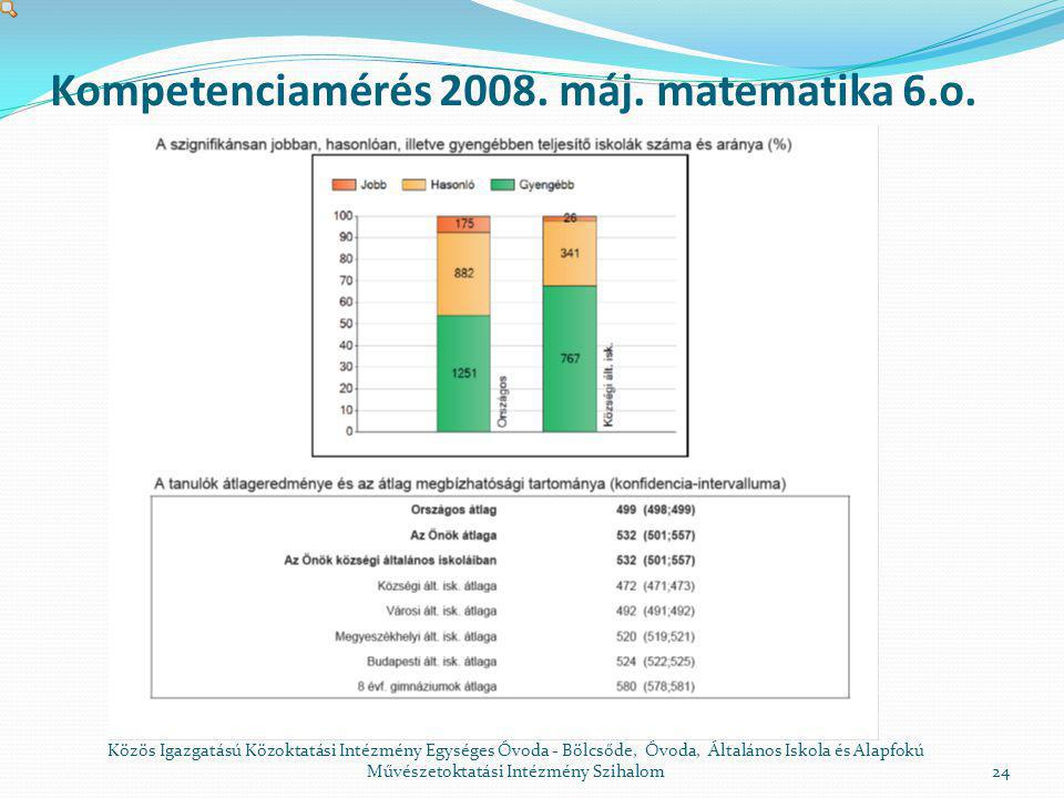 Kompetenciamérés 2008. máj. matematika 6.o.