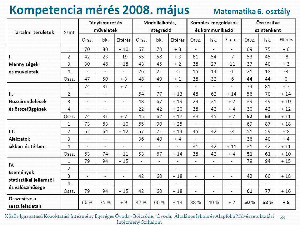 Kompetencia mérés 2008. május Matematika 6. osztály
