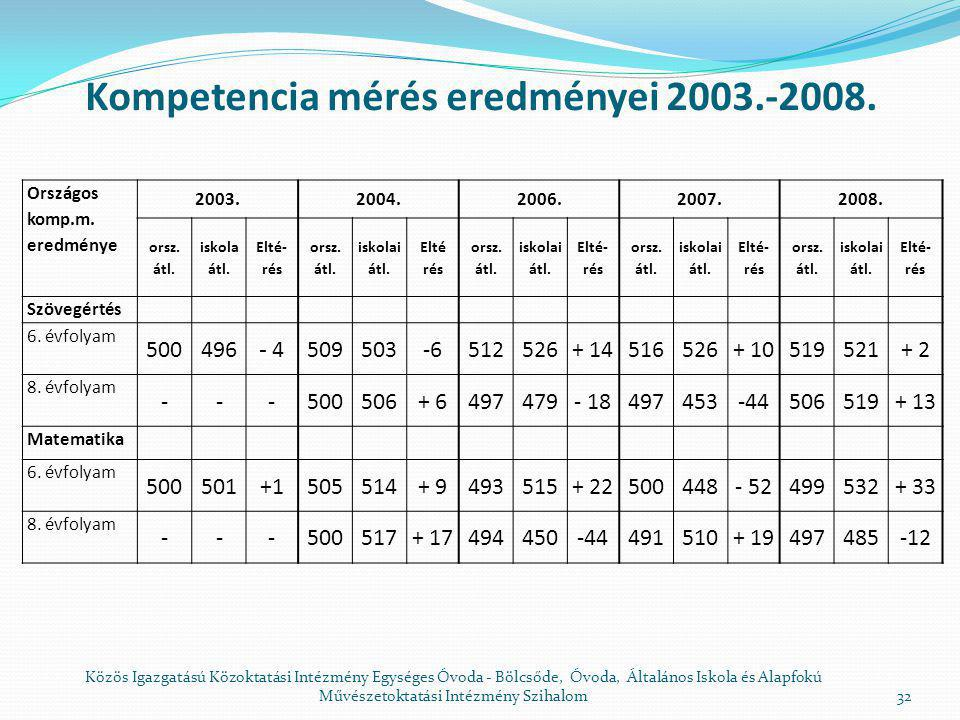 Kompetencia mérés eredményei 2003.-2008.