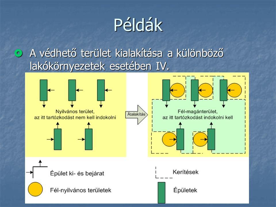 Példák A védhető terület kialakítása a különböző lakókörnyezetek esetében IV.