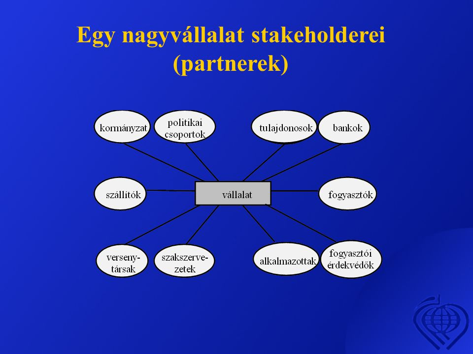 Egy nagyvállalat stakeholderei