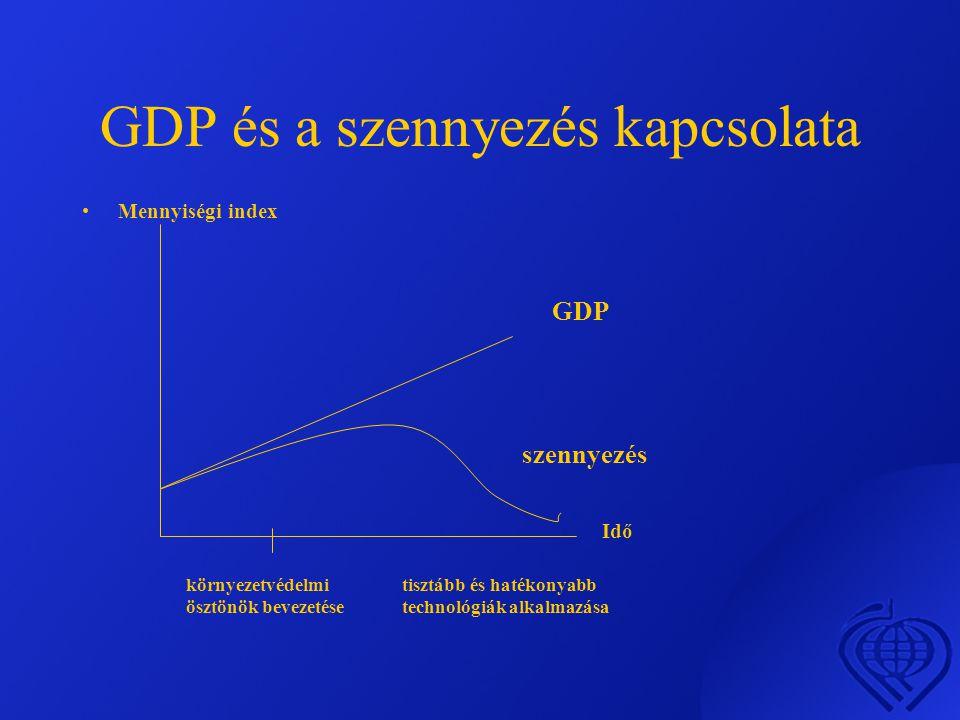 GDP és a szennyezés kapcsolata