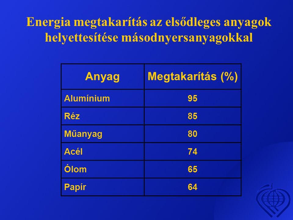 Energia megtakarítás az elsődleges anyagok helyettesítése másodnyersanyagokkal