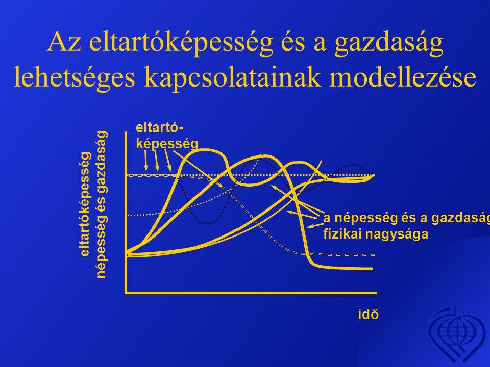 Az eltartóképesség és a gazdaság lehetséges kapcsolatainak modellezése