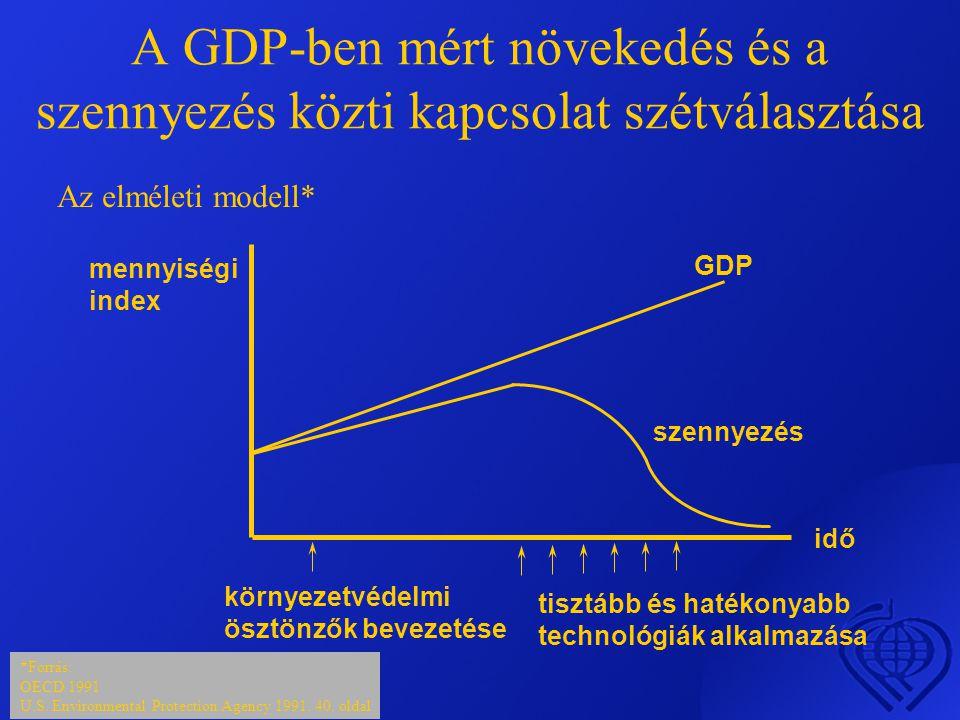 A GDP-ben mért növekedés és a szennyezés közti kapcsolat szétválasztása