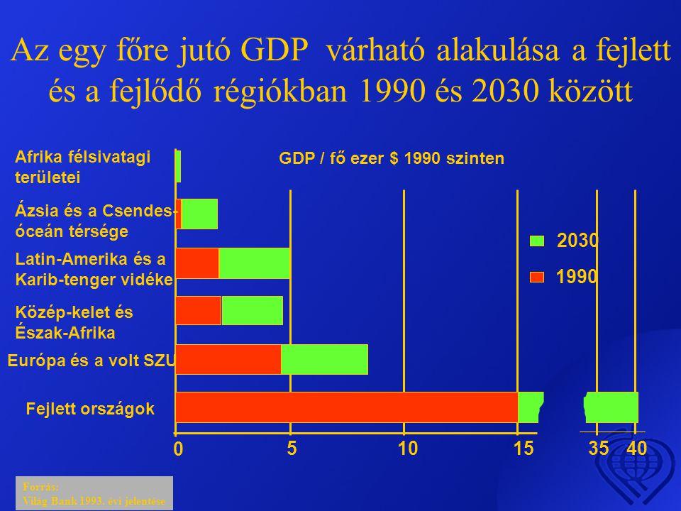 Az egy főre jutó GDP várható alakulása a fejlett és a fejlődő régiókban 1990 és 2030 között