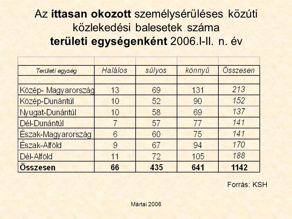 Az ittasan okozott személysérüléses közúti közlekedési balesetek száma területi egységenként 2006.I-II. n. év