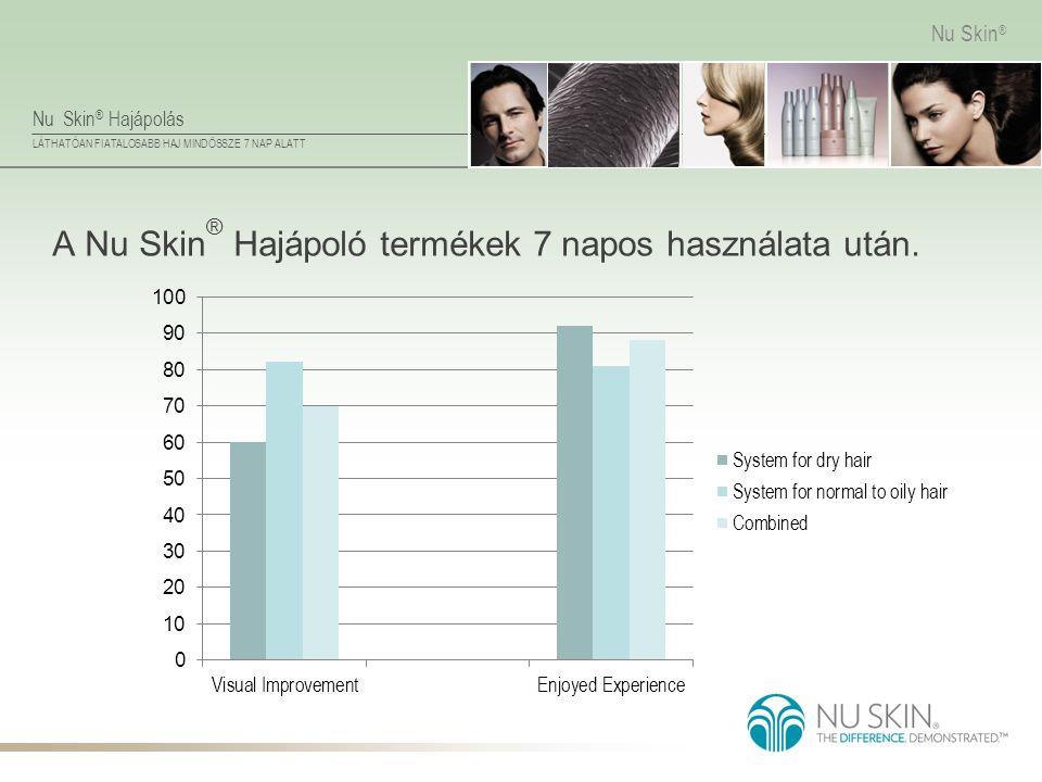 A Nu Skin® Hajápoló termékek 7 napos használata után.