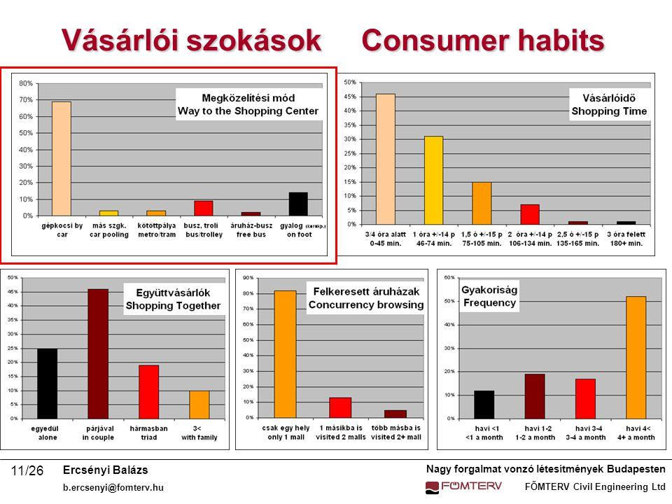 Vásárlói szokások Consumer habits