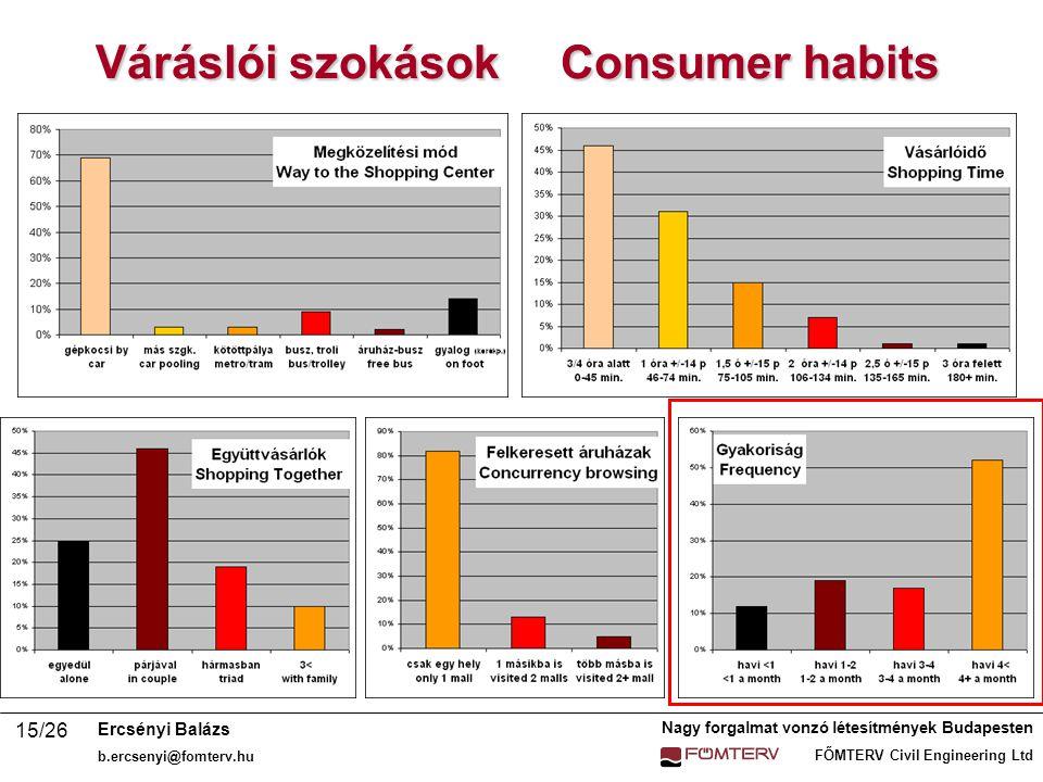 Váráslói szokások Consumer habits