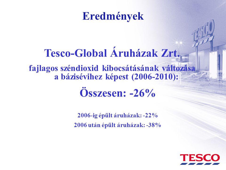 Tesco-Global Áruházak Zrt. 2006 után épült áruházak: -38%