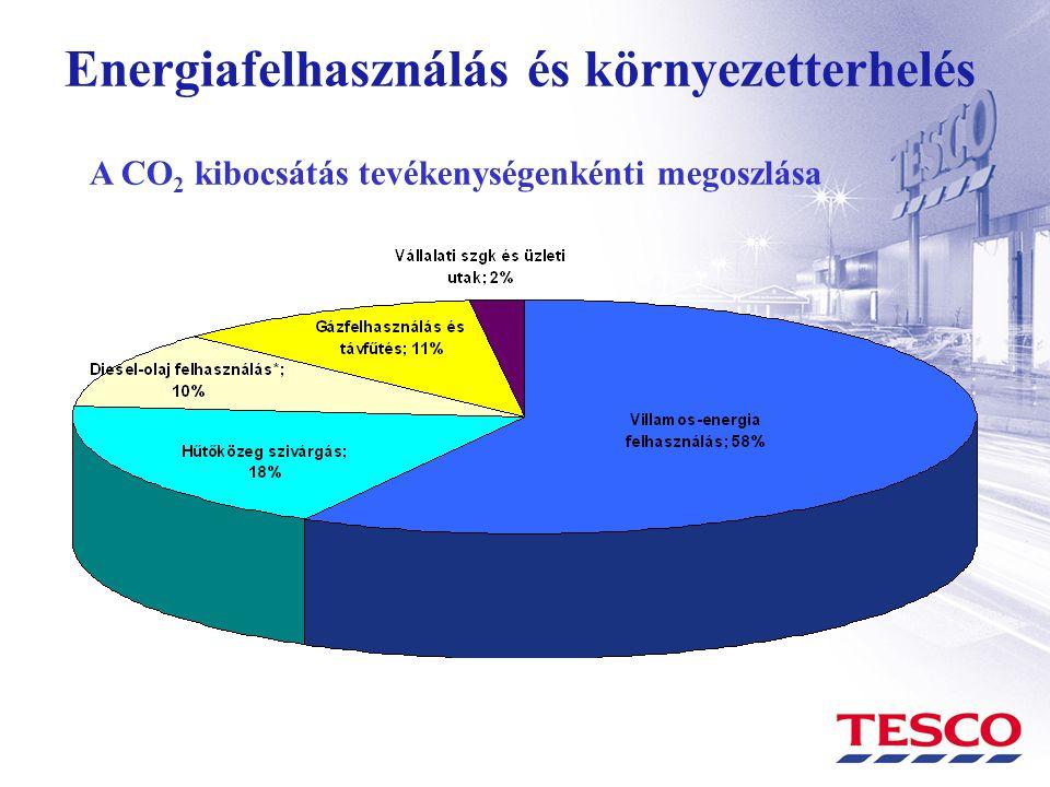 Energiafelhasználás és környezetterhelés