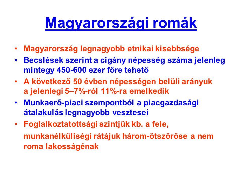 Magyarországi romák Magyarország legnagyobb etnikai kisebbsége