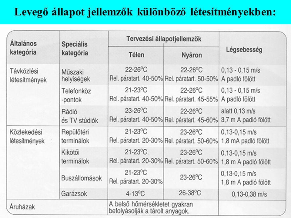Levegő állapot jellemzők különböző létesítményekben: