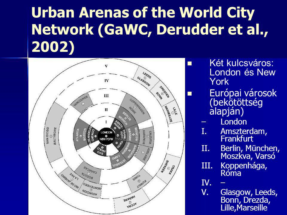 Urban Arenas of the World City Network (GaWC, Derudder et al., 2002)