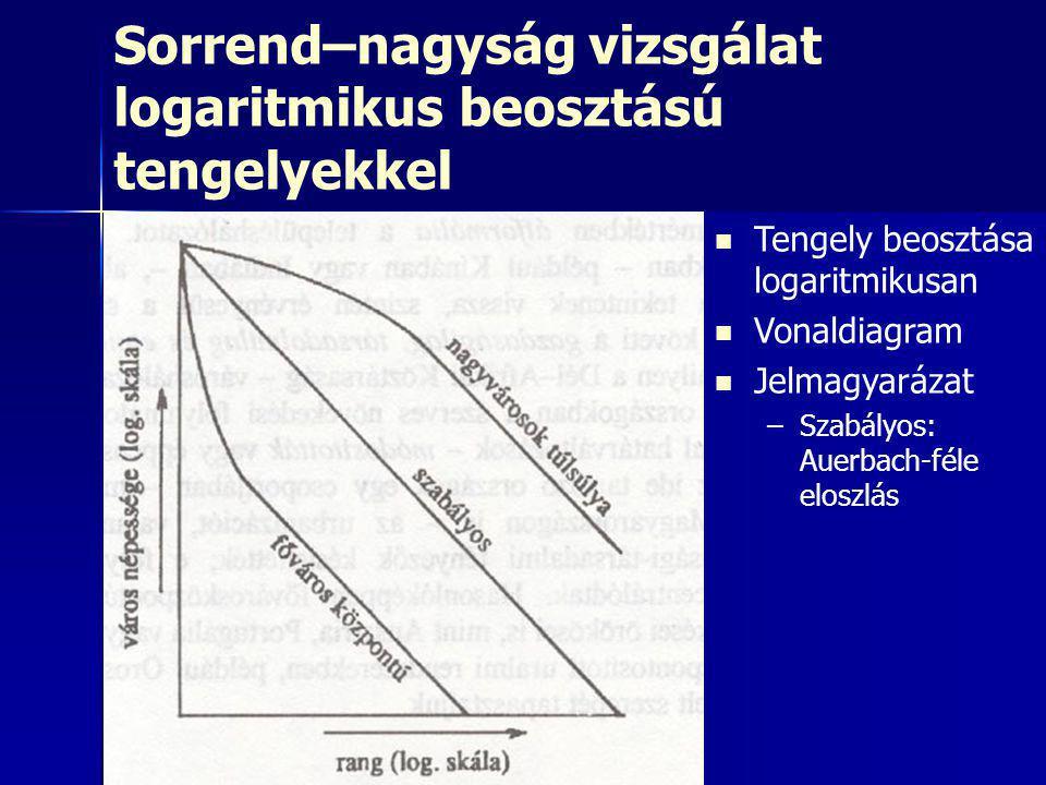 Sorrend–nagyság vizsgálat logaritmikus beosztású tengelyekkel