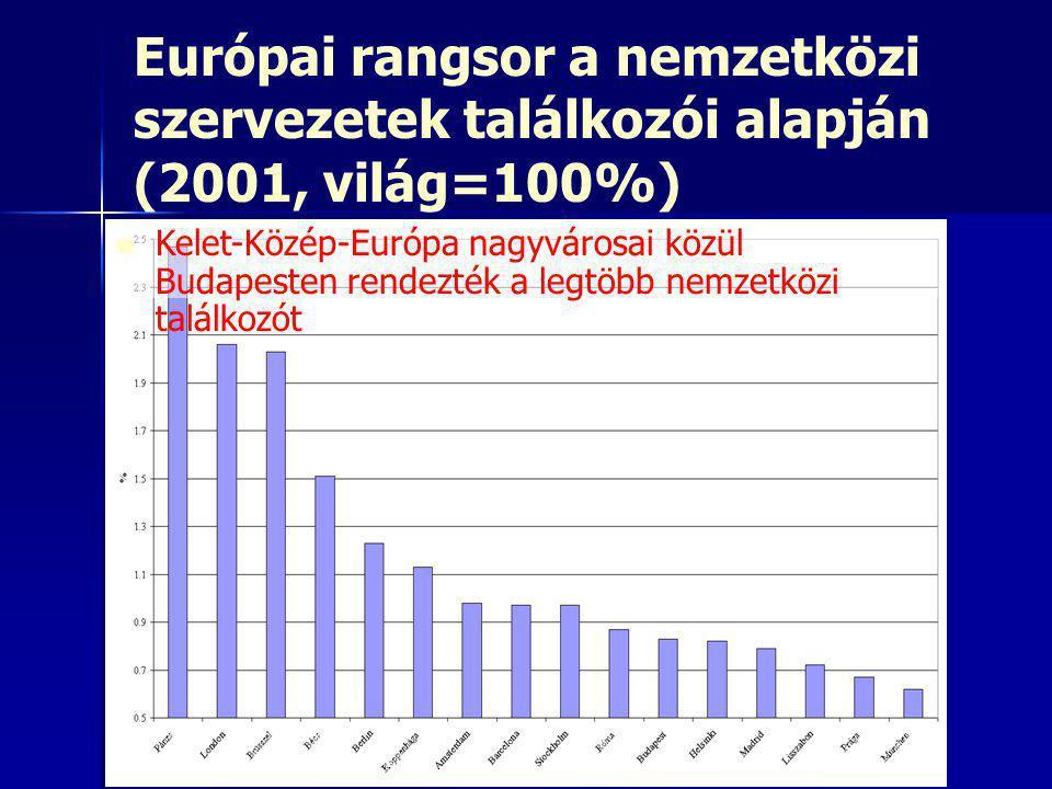 Európai rangsor a nemzetközi szervezetek találkozói alapján (2001, világ=100%)