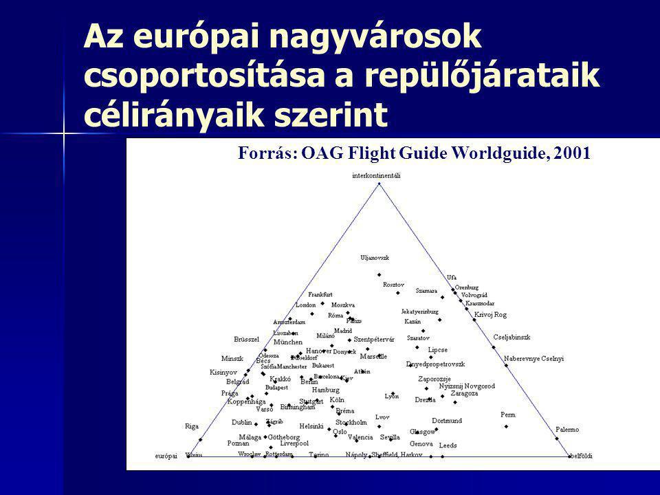 Az európai nagyvárosok csoportosítása a repülőjárataik célirányaik szerint