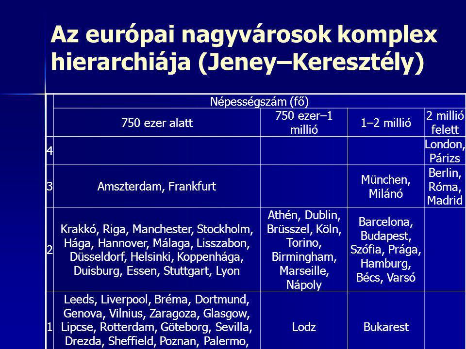Az európai nagyvárosok komplex hierarchiája (Jeney–Keresztély)