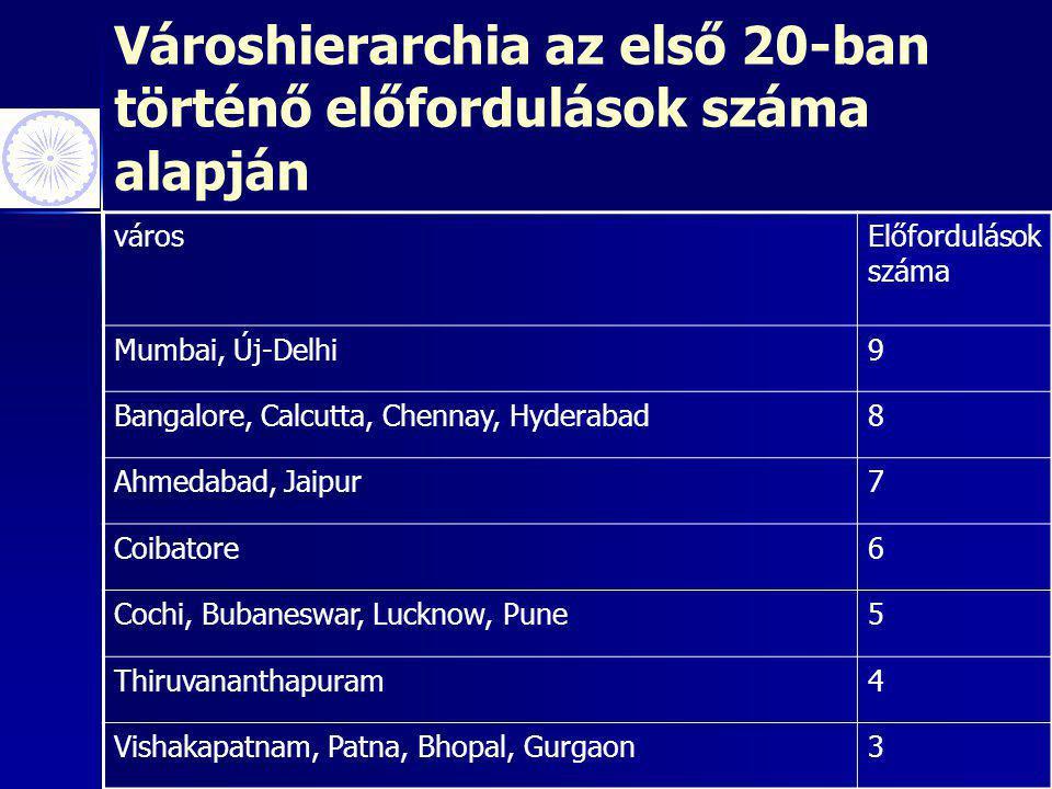 Városhierarchia az első 20-ban történő előfordulások száma alapján