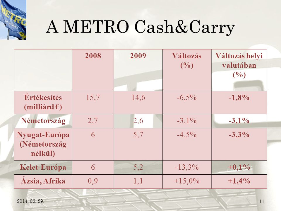 A METRO Cash&Carry 2008 2009 Változás (%) Változás helyi valutában