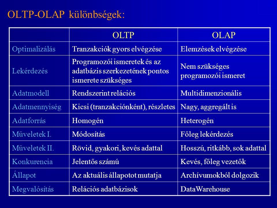 OLTP-OLAP különbségek: