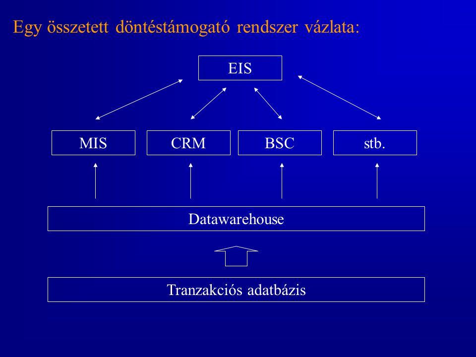 Egy összetett döntéstámogató rendszer vázlata: