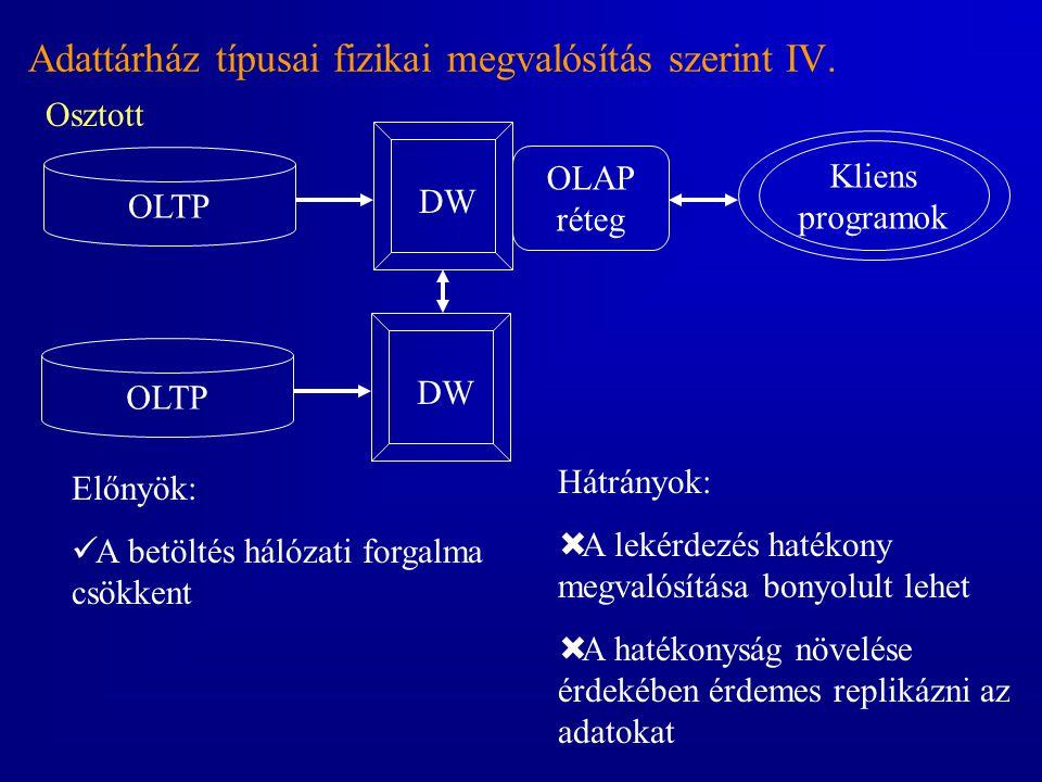Adattárház típusai fizikai megvalósítás szerint IV.